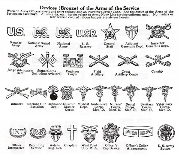 U S ARMY RANK AND INSIGNIA IDENTIFICATION WW1
